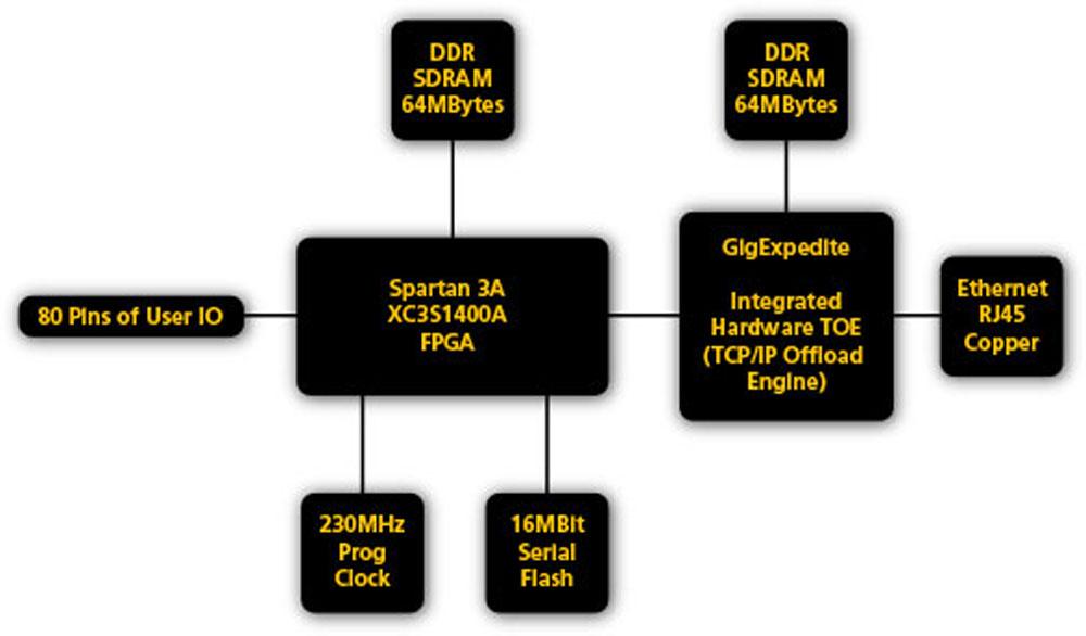 ZestET1 - Gigabit Ethernet Board