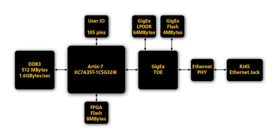 ZestET2-J - Ethernet FPGA Board